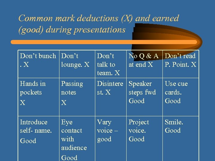 Common mark deductions (X) and earned (good) during presentations Don't bunch Don't. X lounge.