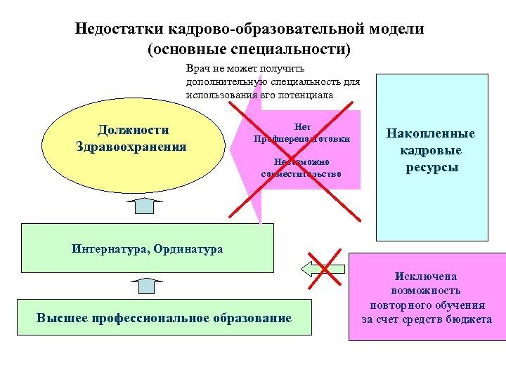 Недостатки кадрово-образовательной модели (основные специальности) Врач не может получить дополнительную специальность для использования его