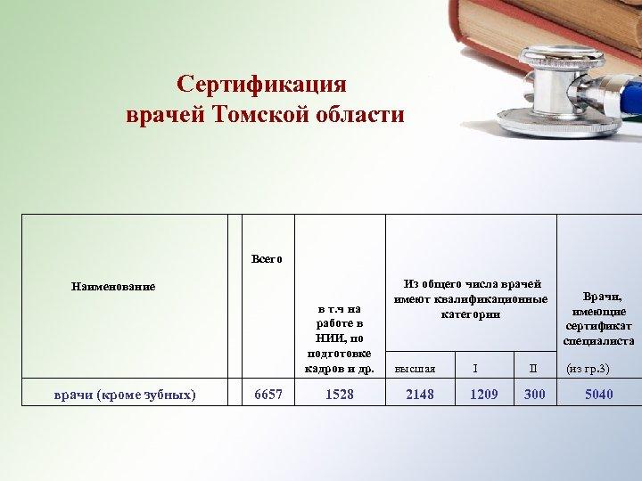Сертификация врачей Томской области Всего Наименование врачи (кроме зубных) 6657 в т. ч