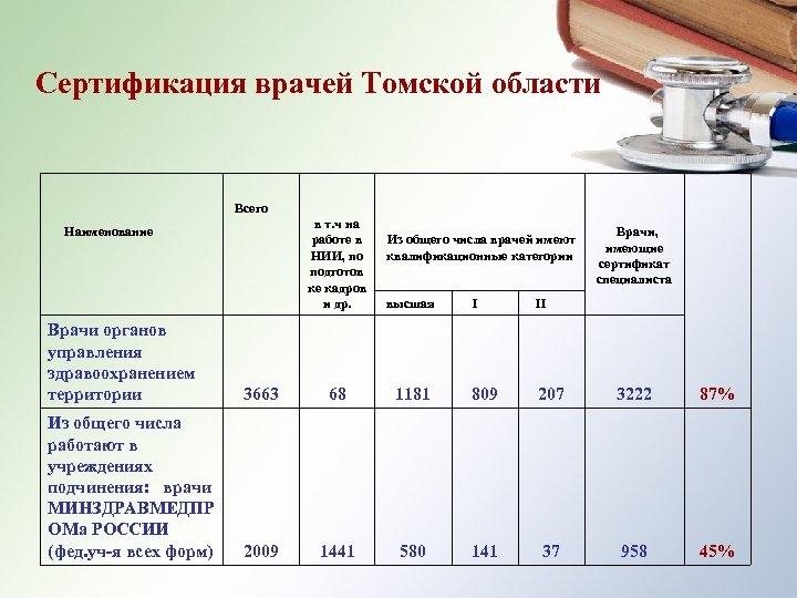 Сертификация врачей Томской области Всего Наименование в т. ч на работе в Из общего