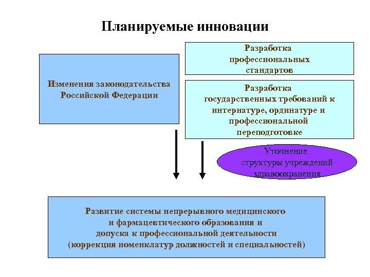 Планируемые инновации Разработка профессиональных стандартов Изменения законодательства Российской Федерации Разработка государственных требований к интернатуре,