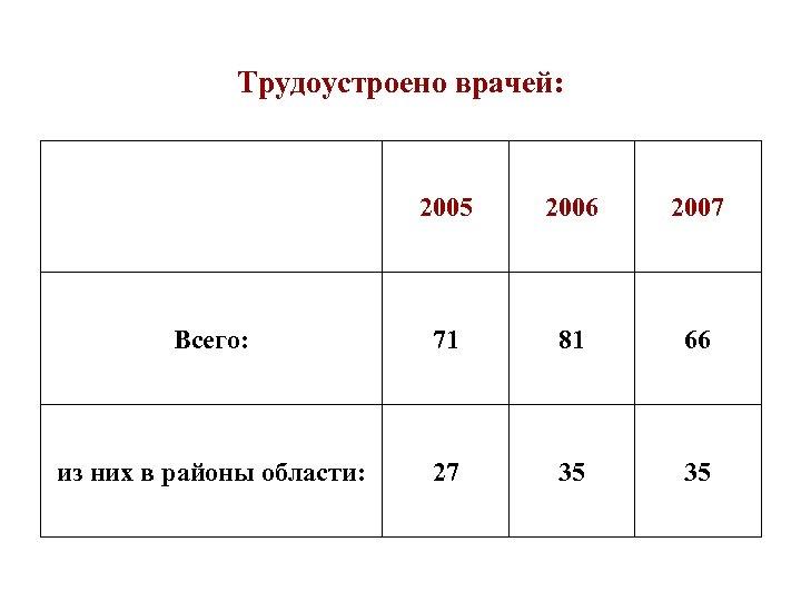 Трудоустроено врачей: 2005 2006 2007 Всего: 71 81 66 из них в районы области: