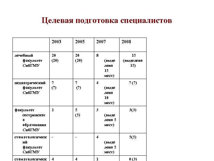Целевая подготовка специалистов 2003 2005 2007 лечебный факультет Сиб. ГМУ 20 (20) 8 педиатрический