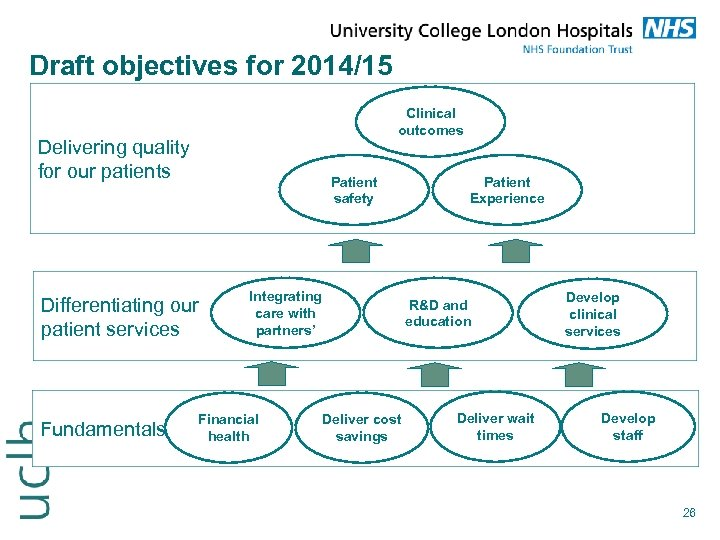 Draft objectives for 2014/15 Clinical outcomes Delivering quality for our patients Patient safety Differentiating