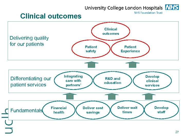 Clinical outcomes Delivering quality for our patients Patient safety Differentiating our patient services Fundamentals