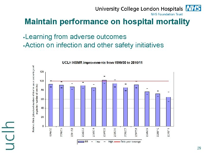 Maintain performance on hospital mortality Learning from adverse outcomes Action on infection and other