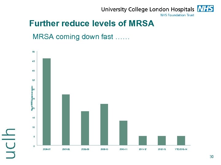 Further reduce levels of MRSA coming down fast …… 50 45 40 No of