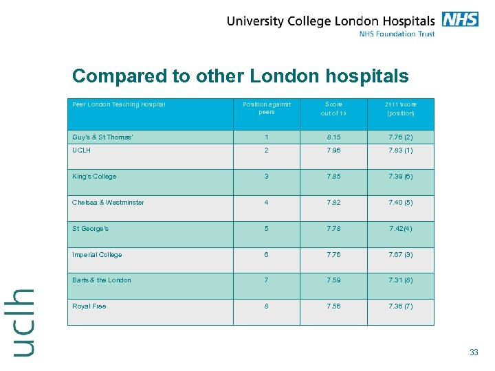 Compared to other London hospitals Peer London Teaching Hospital Position against peers Score out