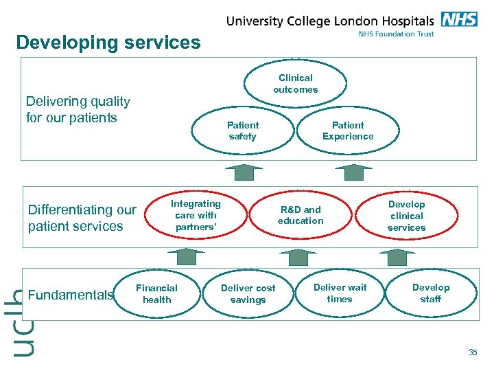 Developing services Clinical outcomes Delivering quality for our patients Patient safety Differentiating our patient