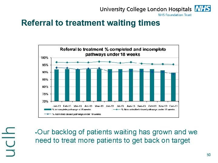 Referral to treatment waiting times Our backlog of patients waiting has grown and we