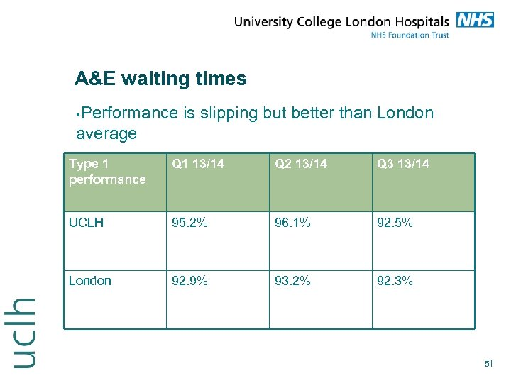 A&E waiting times Performance is slipping but better than London average Type 1 performance