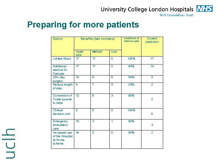 Preparing for more patients Option Benefits (bed numbers) Likelihood of medium case Current prediction