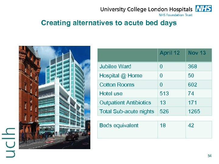 Creating alternatives to acute bed days April 12 Nov 13 Jubilee Ward 0 368