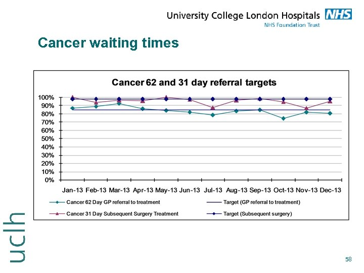 Cancer waiting times 58