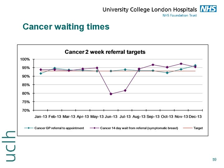 Cancer waiting times 59