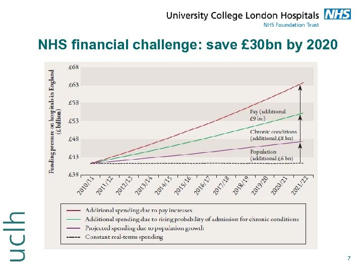 NHS financial challenge: save £ 30 bn by 2020 7