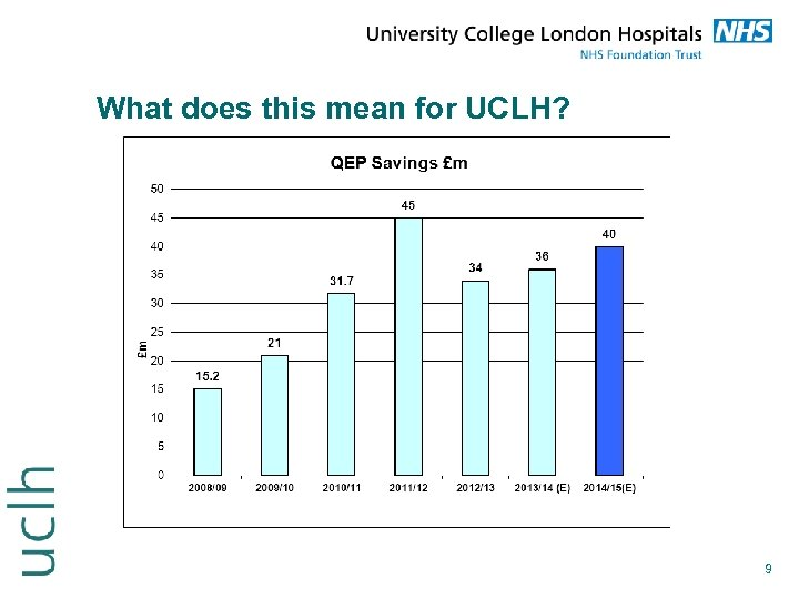 What does this mean for UCLH? 9