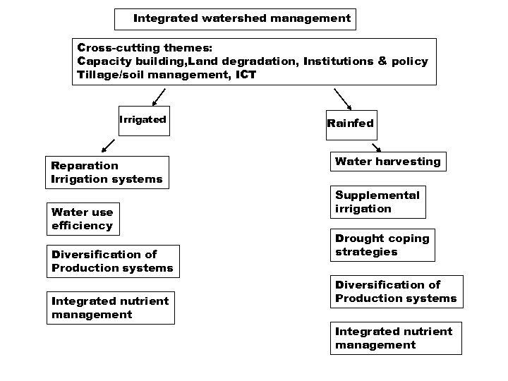 Integrated watershed management Cross-cutting themes: Capacity building, Land degradation, Institutions & policy Tillage/soil management,