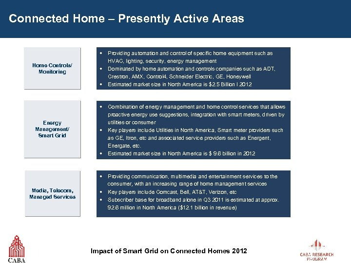 Connected Home – Presently Active Areas Home Controls/ Monitoring Energy Management/ Smart Grid Media,