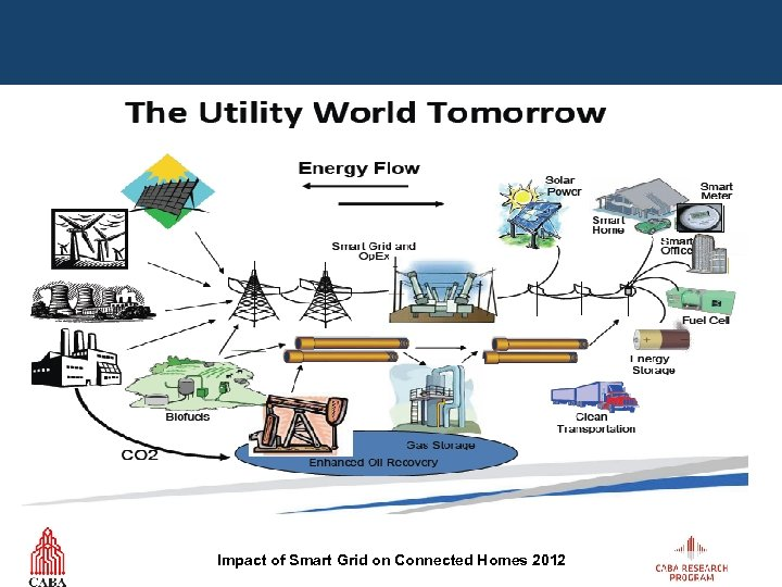 Impact of Smart Grid on Connected Homes 2012