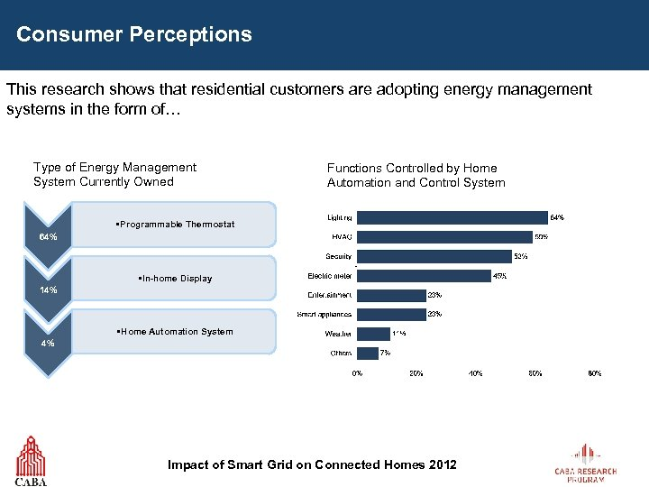 Consumer Perceptions This research shows that residential customers are adopting energy management systems in