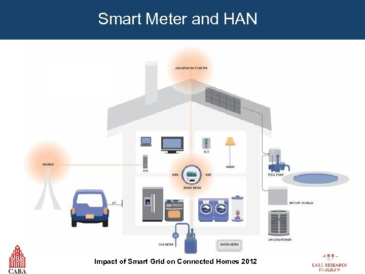Smart Meter and HAN Impact of Smart Grid on Connected Homes 2012