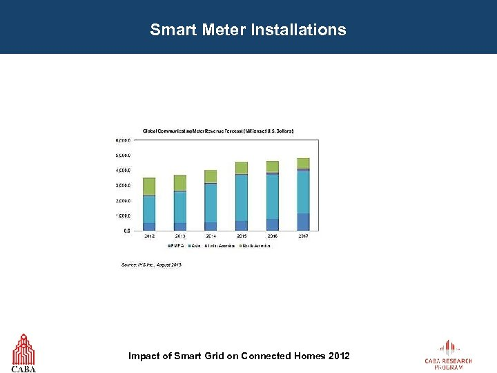 Smart Meter Installations Impact of Smart Grid on Connected Homes 2012