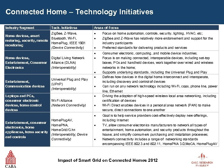 Connected Home – Technology Initiatives Industry Segment Tech. Initiatives Zig. Bee, Z-Wave, Home devices,