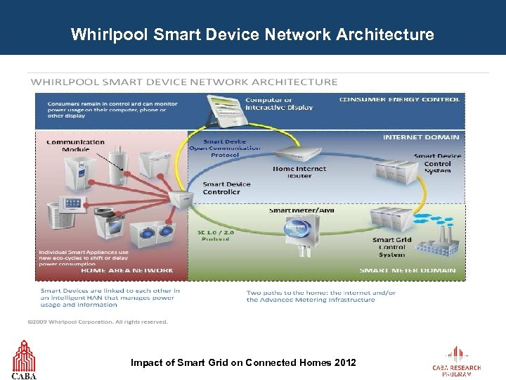 Whirlpool Smart Device Network Architecture Impact of Smart Grid on Connected Homes 2012