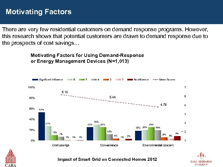Motivating Factors There are very few residential customers on demand response programs. However, this