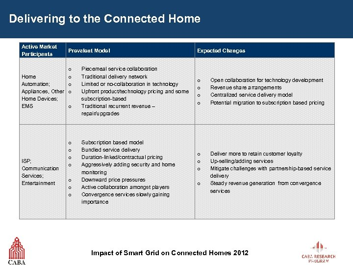 Delivering to the Connected Home Active Market Participants Home Automation; Appliances, Other Home Devices;