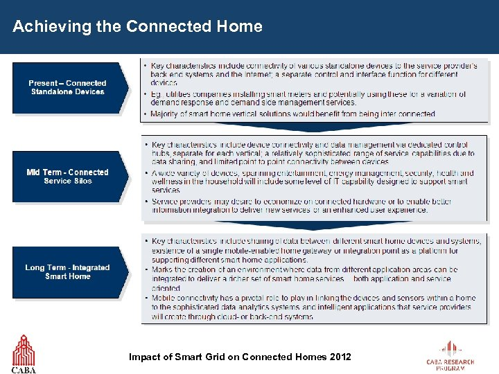 Achieving the Connected Home Impact of Smart Grid on Connected Homes 2012