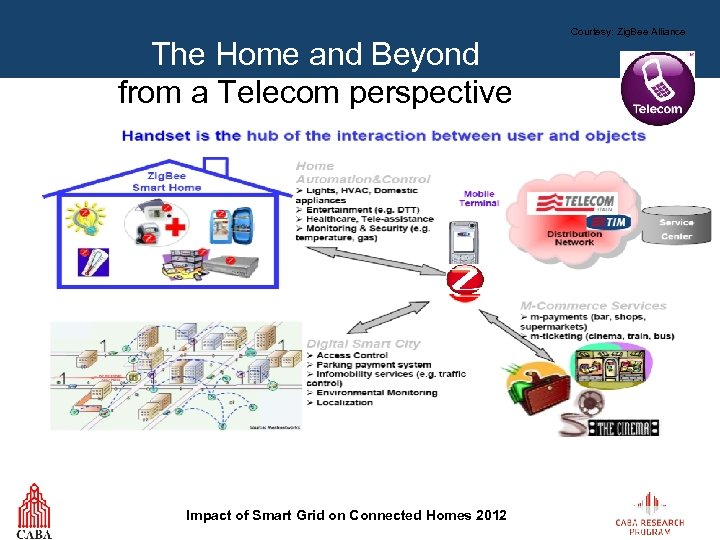 The Home and Beyond from a Telecom perspective Impact of Smart Grid on Connected