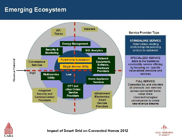 Emerging Ecosystem Impact of Smart Grid on Connected Homes 2012