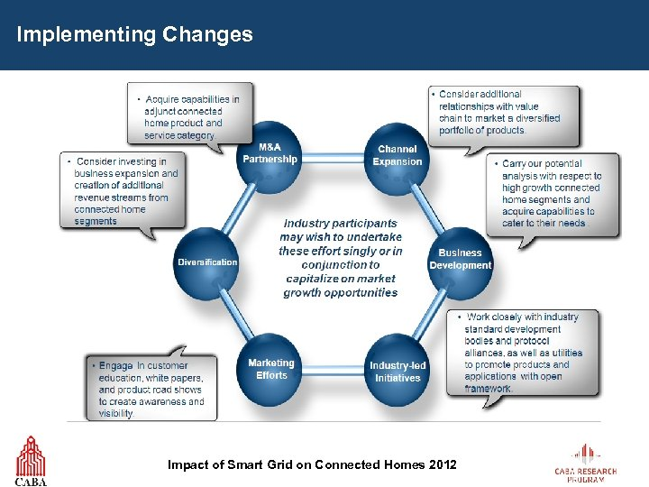 Implementing Changes Impact of Smart Grid on Connected Homes 2012