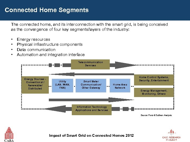 Connected Home Segments The connected home, and its interconnection with the smart grid, is