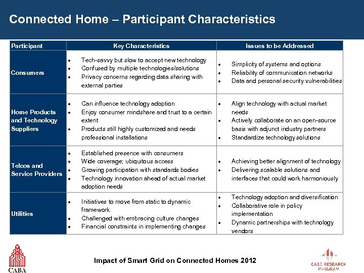 Connected Home – Participant Characteristics Participant Key Characteristics Issues to be Addressed Tech-savvy but