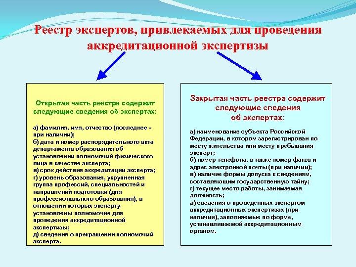Реестр экспертов, привлекаемых для проведения аккредитационной экспертизы Открытая часть реестра содержит следующие сведения об
