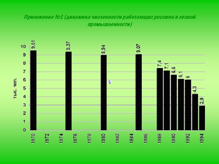 Приложение № 1 (динамика численности работающих россиян в лесной промышленности)