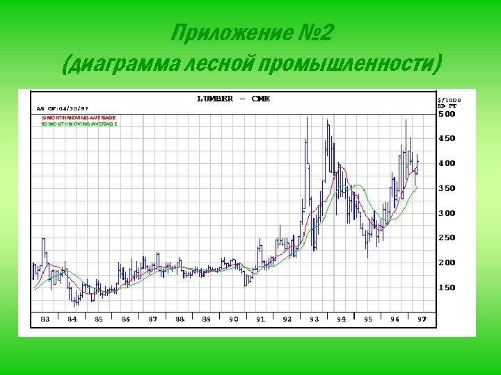 Приложение № 2 (диаграмма лесной промышленности)