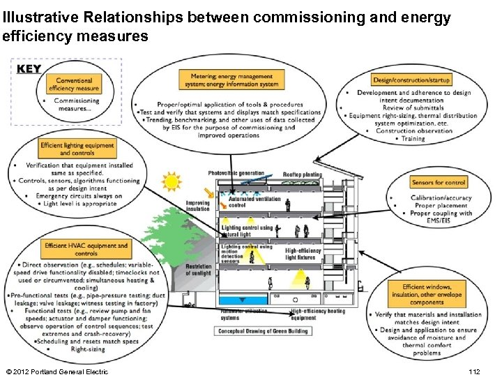 Illustrative Relationships between commissioning and energy efficiency measures © 2012 Portland General Electric 112