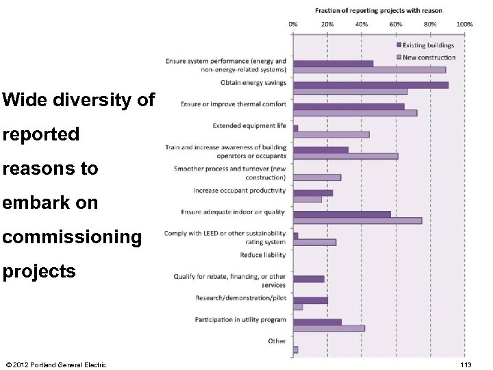 Wide diversity of reported reasons to embark on commissioning projects © 2012 Portland General