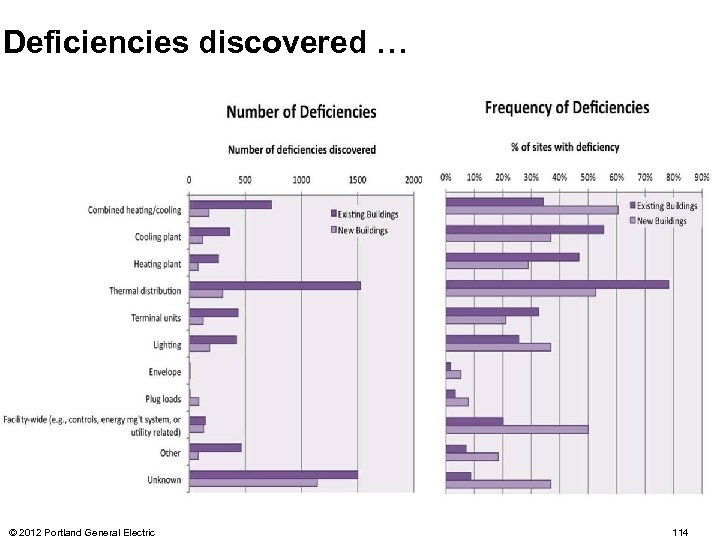 Deficiencies discovered … © 2012 Portland General Electric 114