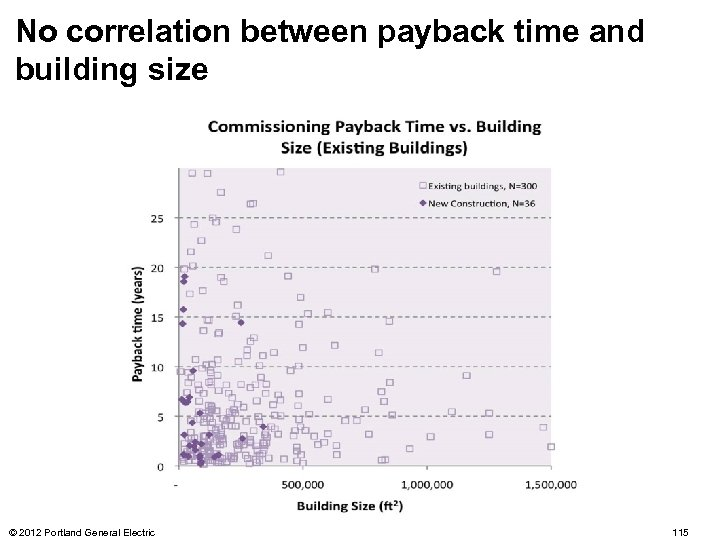 No correlation between payback time and building size © 2012 Portland General Electric 115