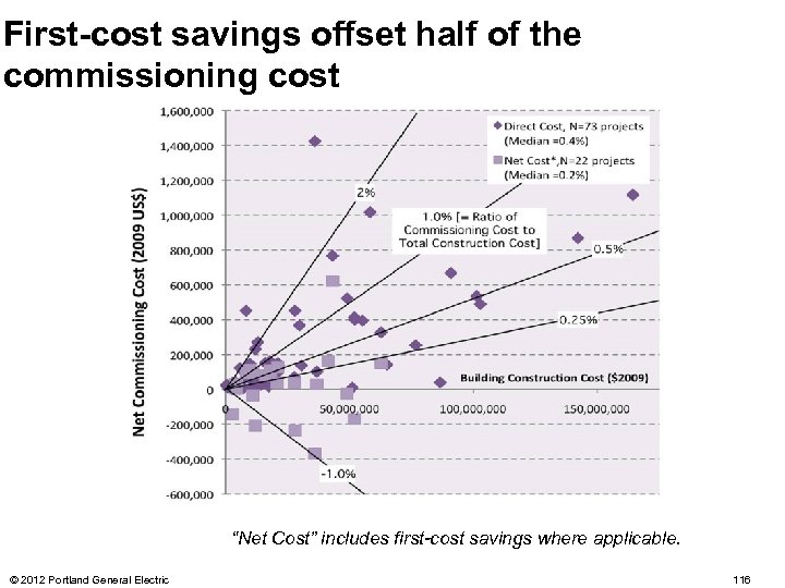 "First-cost savings offset half of the commissioning cost ""Net Cost"" includes first-cost savings where"