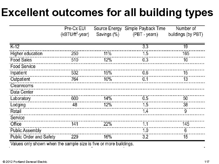 Excellent outcomes for all building types © 2012 Portland General Electric 117