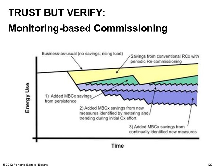 TRUST BUT VERIFY: Monitoring-based Commissioning © 2012 Portland General Electric 120