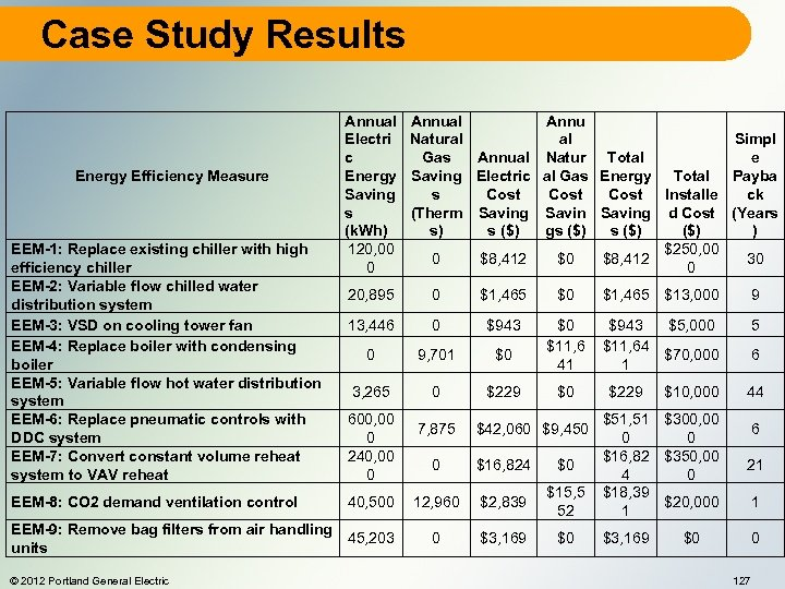 Case Study Results Energy Efficiency Measure EEM-1: Replace existing chiller with high efficiency chiller