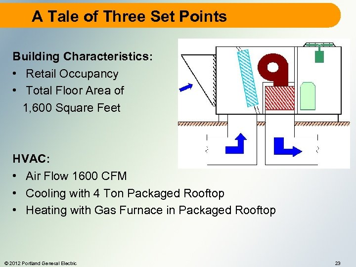 A Tale of Three Set Points Building Characteristics: • Retail Occupancy • Total Floor