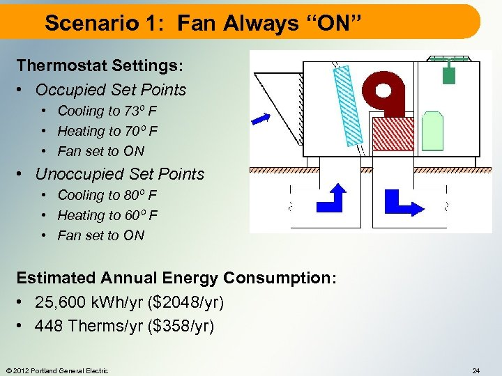 "Scenario 1: Fan Always ""ON"" Thermostat Settings: • Occupied Set Points • Cooling to"